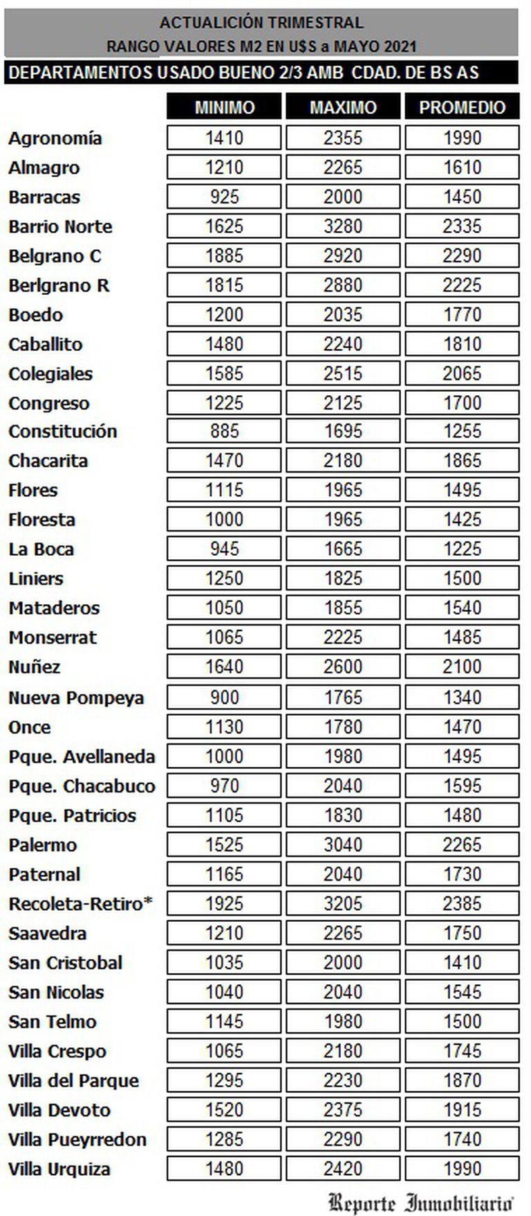 Valores del metro cuadrado según los barrios de Buenos Aires